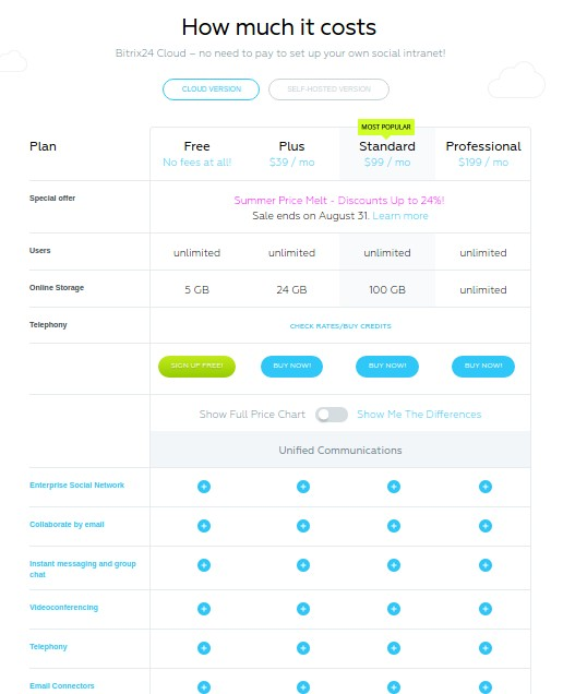 crm system cost Is hubspot crm really free yes hubspot crm free is not a free trial it's 100% free — simple as that you can add 1,000,000 contacts, unlimited users, and your.